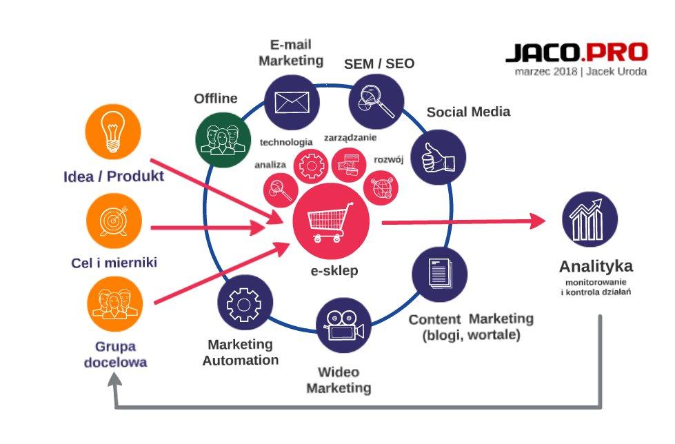Jak skutecznie sprzedawać w Internecie?